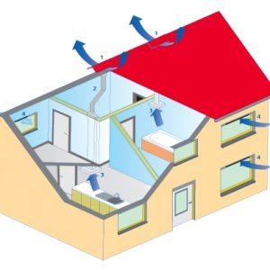 Extracteur d'air, aérateur ou VMC dans la salle de bain