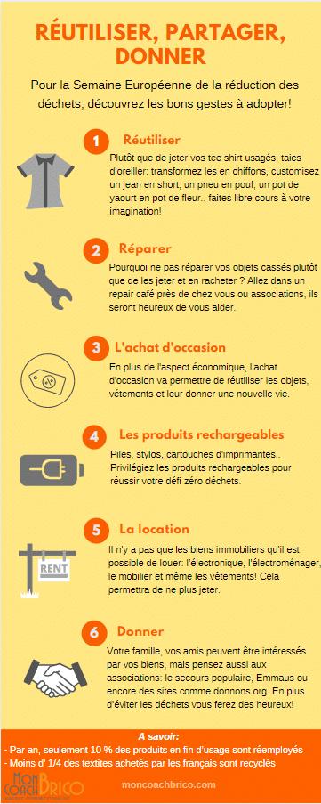 Comment réutiliser, partager ou donner ses objets usagés ?